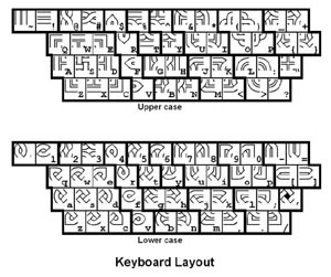 keyboard map